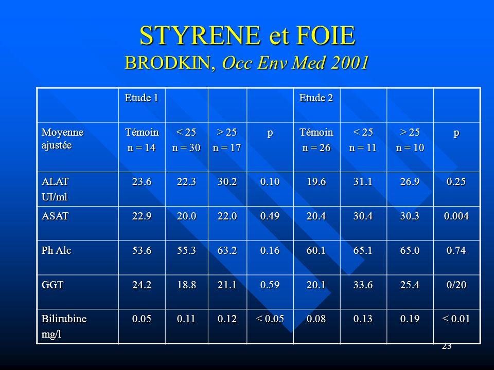 23 STYRENE et FOIE BRODKIN, Occ Env Med 2001 Etude 1 Etude 2 Moyenne ajustée Témoin n = 14 < 25 n = 30 > 25 n = 17 pTémoin n = 26 < 25 n = 11 > 25 n =