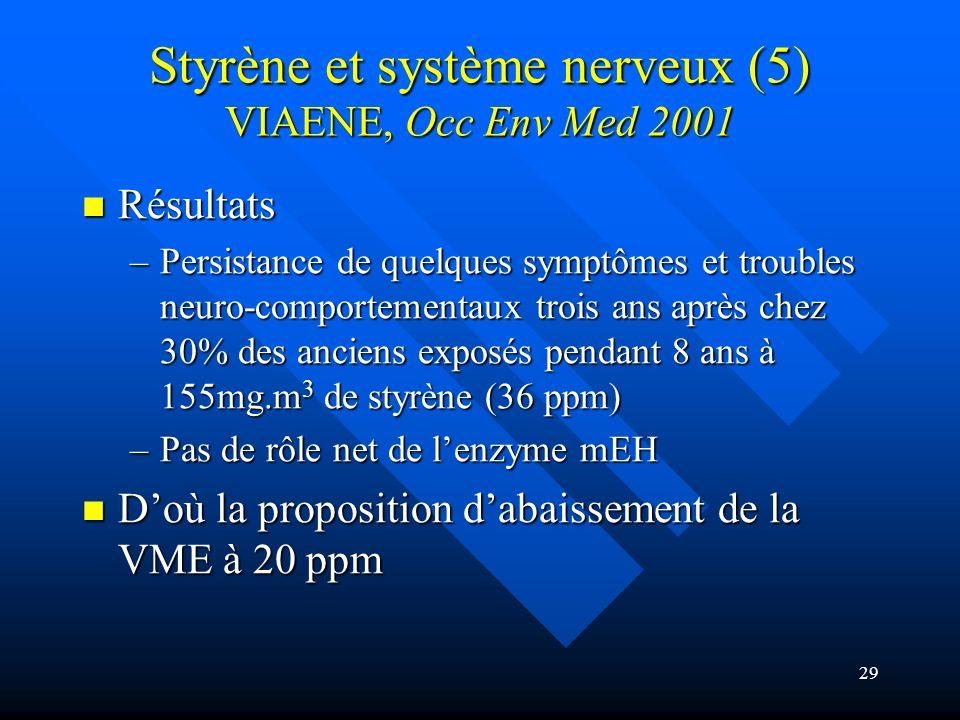 29 Styrène et système nerveux (5) VIAENE, Occ Env Med 2001 Résultats Résultats –Persistance de quelques symptômes et troubles neuro-comportementaux tr