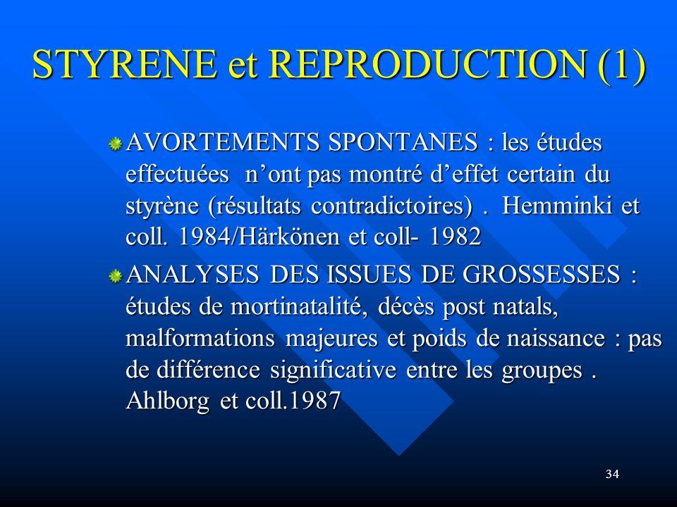 34 STYRENE et REPRODUCTION (1) AVORTEMENTS SPONTANES : les études effectuées nont pas montré deffet certain du styrène (résultats contradictoires). He