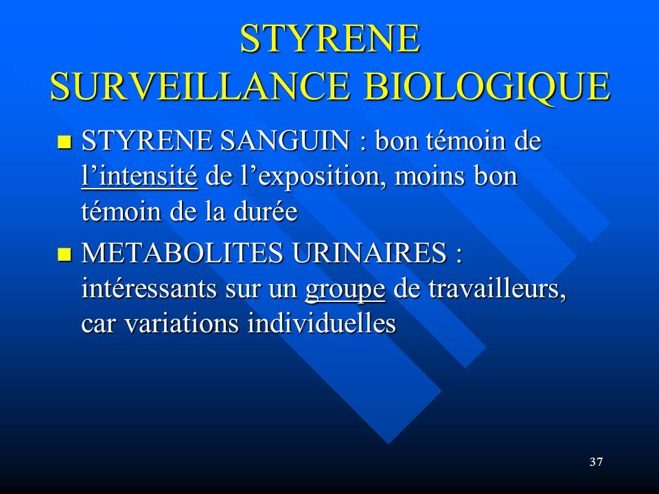 37 STYRENE SURVEILLANCE BIOLOGIQUE STYRENE SANGUIN : bon témoin de lintensité de lexposition, moins bon témoin de la durée STYRENE SANGUIN : bon témoi