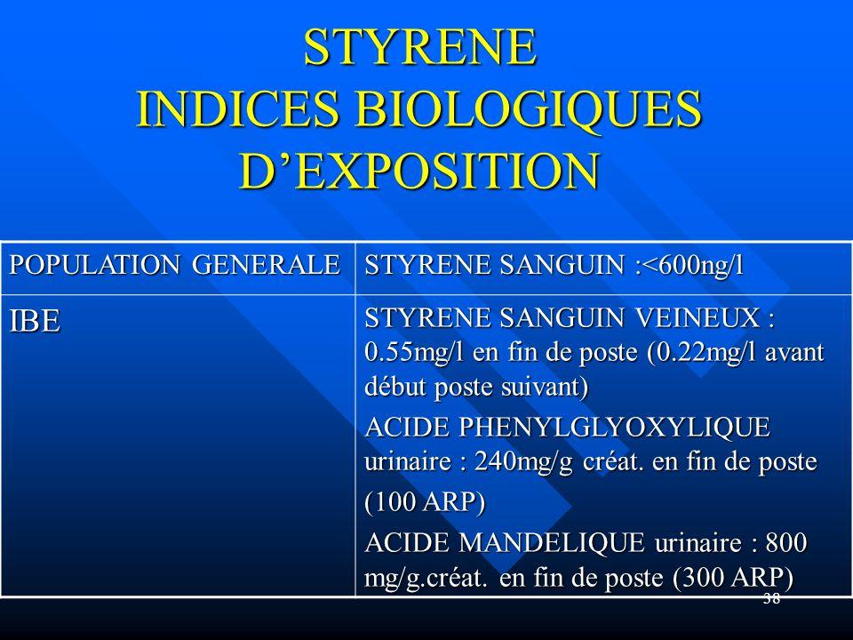 38 STYRENE INDICES BIOLOGIQUES DEXPOSITION POPULATION GENERALE STYRENE SANGUIN :<600ng/l IBE STYRENE SANGUIN VEINEUX : 0.55mg/l en fin de poste (0.22m