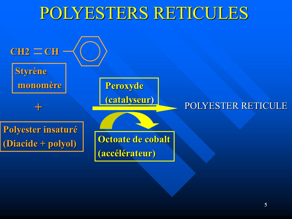 6 POLYESTERS STRATIFIES COMPOSITION (1) RESINE : polyester insaturé RESINE : polyester insaturé En solution dans du STYRENE En solution dans du STYRENE CATALYSEURS : CATALYSEURS : Peroxydes - de méthyléthylcétone - de benzoyle - de benzoyle ajoutés à la résine(0,5 à 3%) ajoutés à la résine(0,5 à 3%) ACCELERATEURS : Naphténate ou octoate de cobalt : initient la décomposition des peroxydes ACCELERATEURS : Naphténate ou octoate de cobalt : initient la décomposition des peroxydes