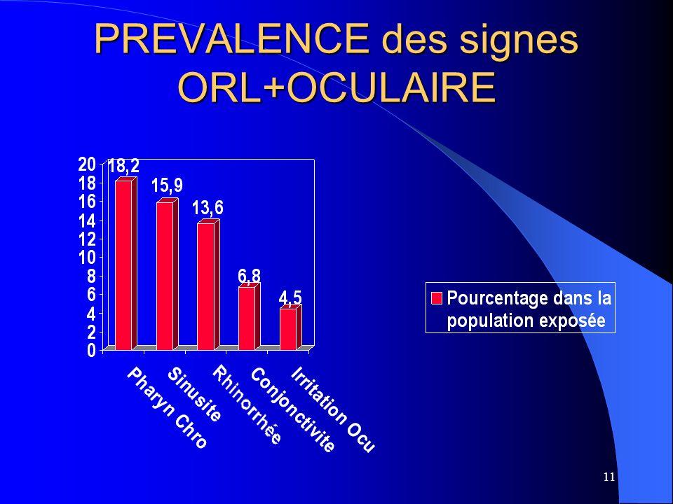 11 PREVALENCE des signes ORL+OCULAIRE