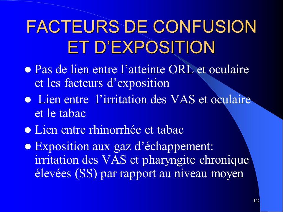 12 FACTEURS DE CONFUSION ET DEXPOSITION Pas de lien entre latteinte ORL et oculaire et les facteurs dexposition Lien entre lirritation des VAS et ocul