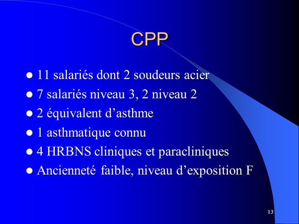 13 CPP 11 salariés dont 2 soudeurs acier 7 salariés niveau 3, 2 niveau 2 2 équivalent dasthme 1 asthmatique connu 4 HRBNS cliniques et paracliniques A