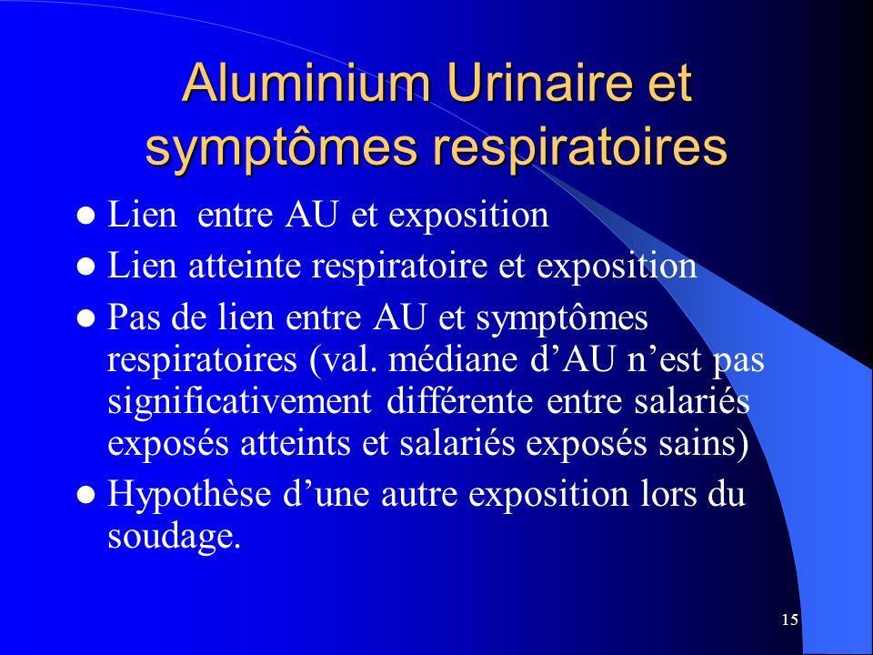 15 Aluminium Urinaire et symptômes respiratoires Lien entre AU et exposition Lien atteinte respiratoire et exposition Pas de lien entre AU et symptôme