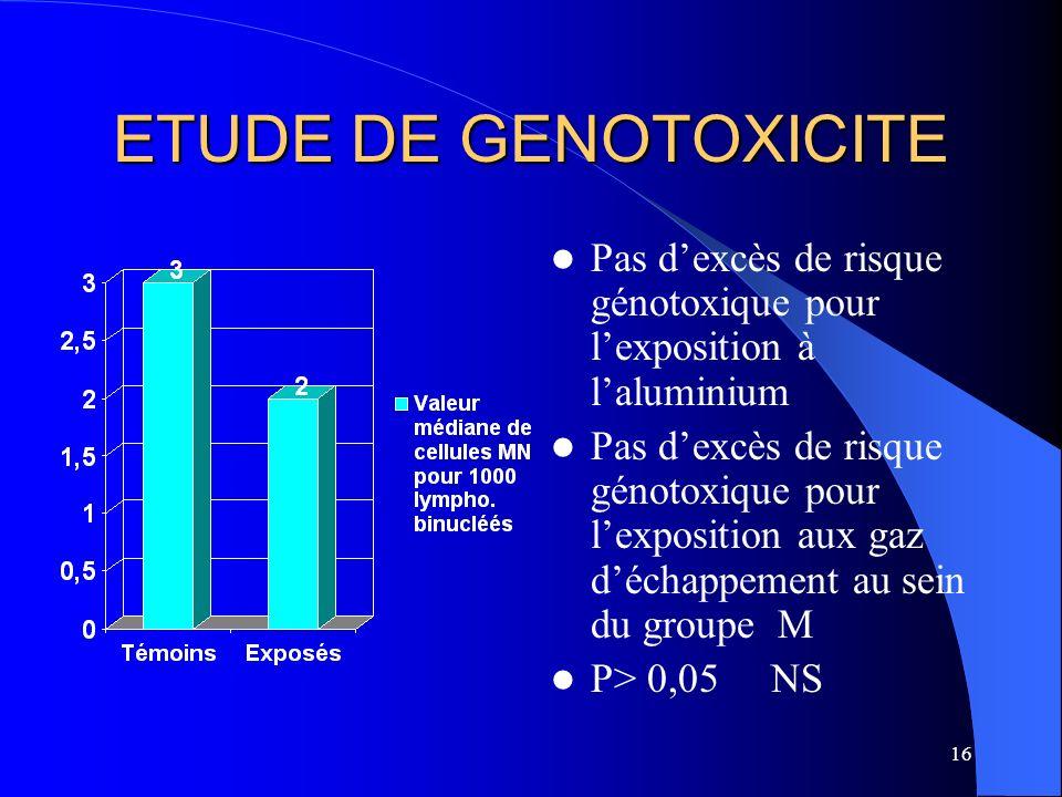 16 ETUDE DE GENOTOXICITE Pas dexcès de risque génotoxique pour lexposition à laluminium Pas dexcès de risque génotoxique pour lexposition aux gaz déch