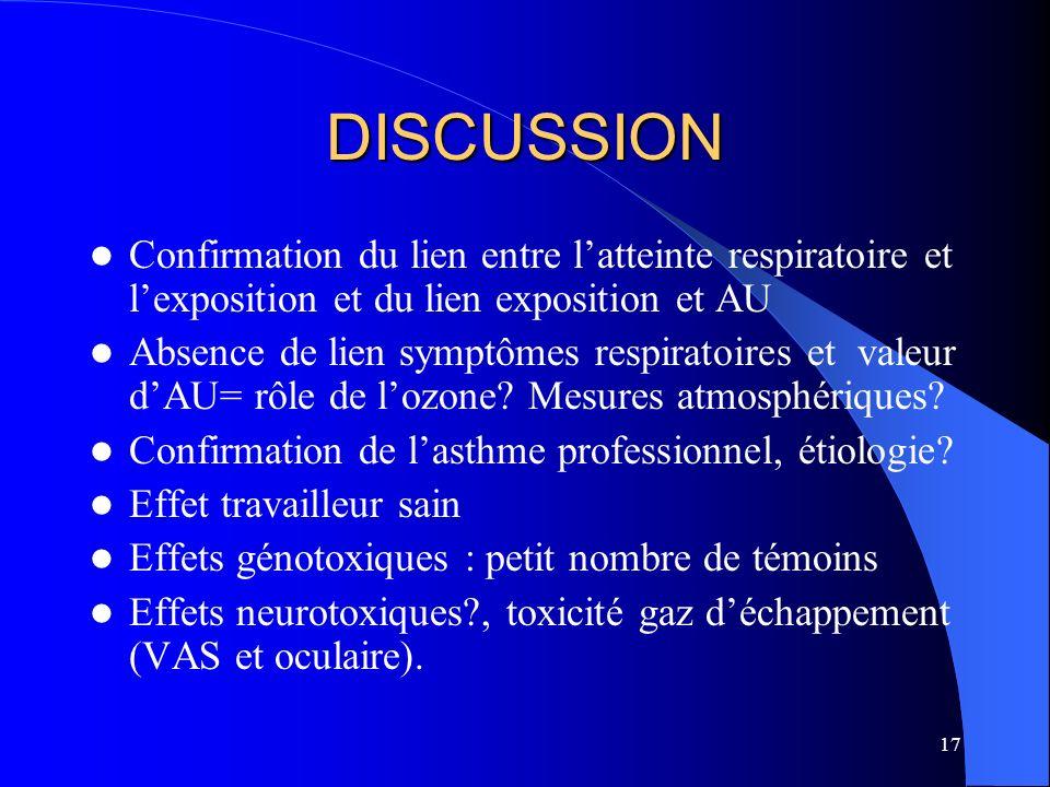 17 DISCUSSION Confirmation du lien entre latteinte respiratoire et lexposition et du lien exposition et AU Absence de lien symptômes respiratoires et
