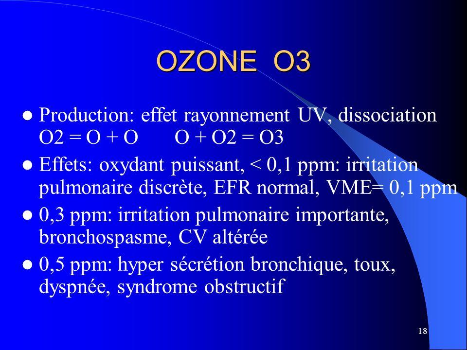 18 OZONE O3 Production: effet rayonnement UV, dissociation O2 = O + O O + O2 = O3 Effets: oxydant puissant, < 0,1 ppm: irritation pulmonaire discrète,