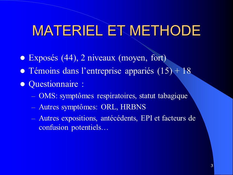 3 MATERIEL ET METHODE Exposés (44), 2 niveaux (moyen, fort) Témoins dans lentreprise appariés (15) + 18 Questionnaire : – OMS: symptômes respiratoires