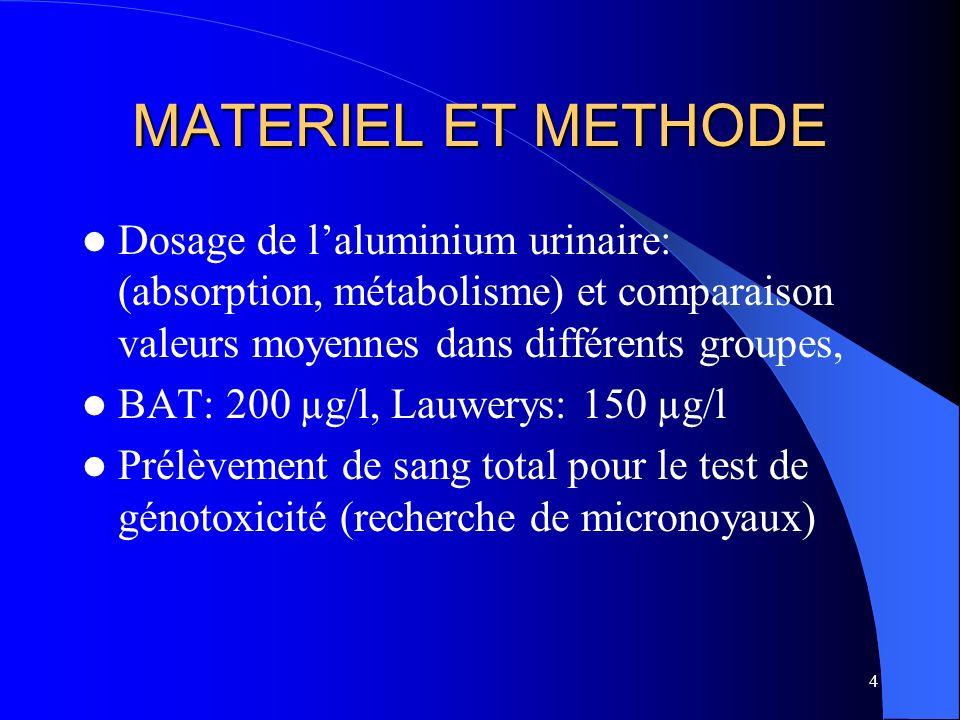 4 MATERIEL ET METHODE Dosage de laluminium urinaire: (absorption, métabolisme) et comparaison valeurs moyennes dans différents groupes, BAT: 200 µg/l,