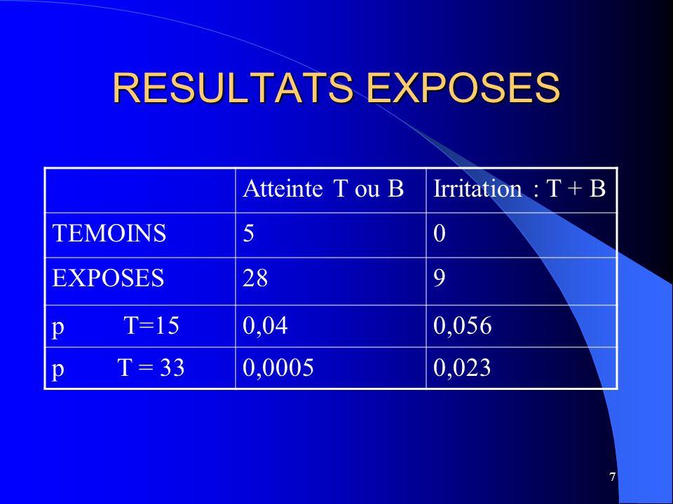 7 RESULTATS EXPOSES Atteinte T ou BIrritation : T + B TEMOINS50 EXPOSES289 p T=150,040,056 p T = 330,00050,023