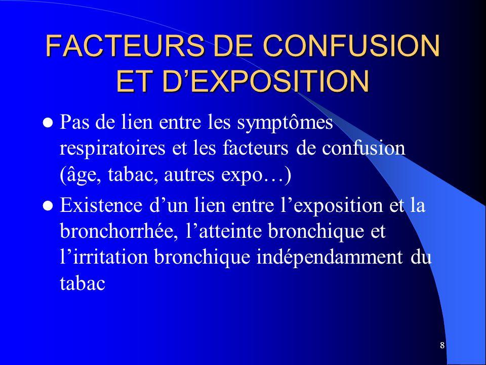 8 FACTEURS DE CONFUSION ET DEXPOSITION Pas de lien entre les symptômes respiratoires et les facteurs de confusion (âge, tabac, autres expo…) Existence