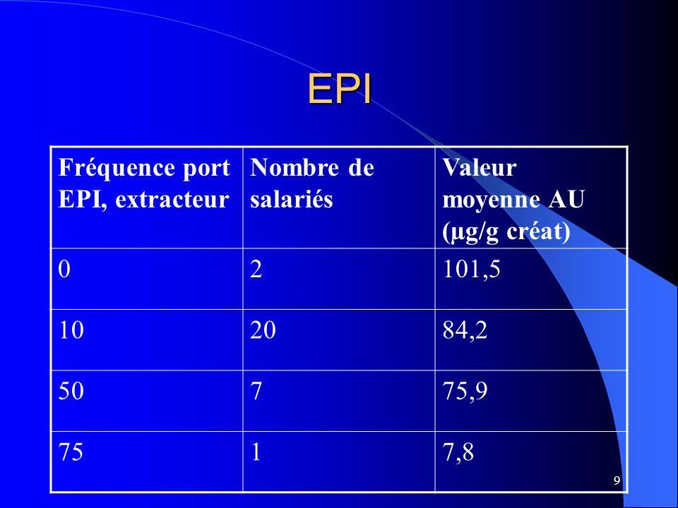 9 EPI Fréquence port EPI, extracteur Nombre de salariés Valeur moyenne AU (µg/g créat) 02101,5 102084,2 50775,9 7517,8
