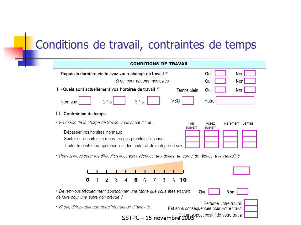 SSTPC – 15 novembre 2005 Conditions de travail, contraintes de temps CONDITIONS DE TRAVAIL 2 * 8 Normaux VSD 3 * 8 Autre O ui N on I - Depuis la dernière visite avez-vous changé de travail .