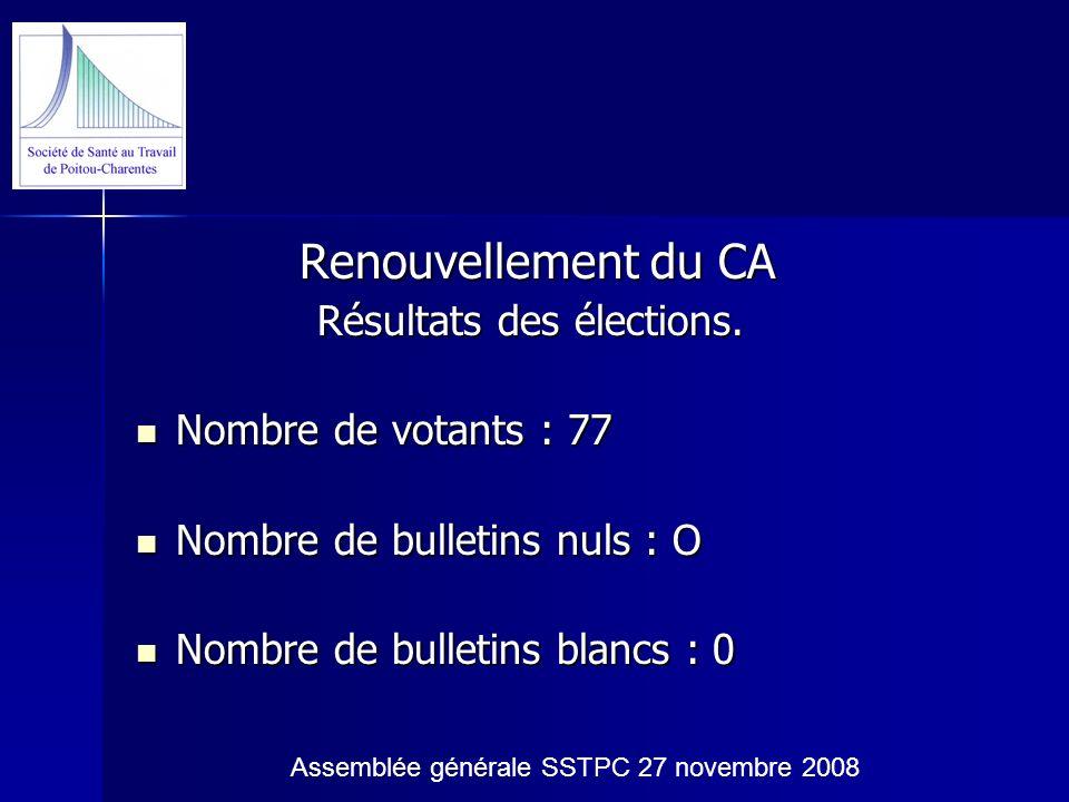 Renouvellement du CA Renouvellement du CA Résultats des élections. Résultats des élections. Nombre de votants : 77 Nombre de votants : 77 Nombre de bu