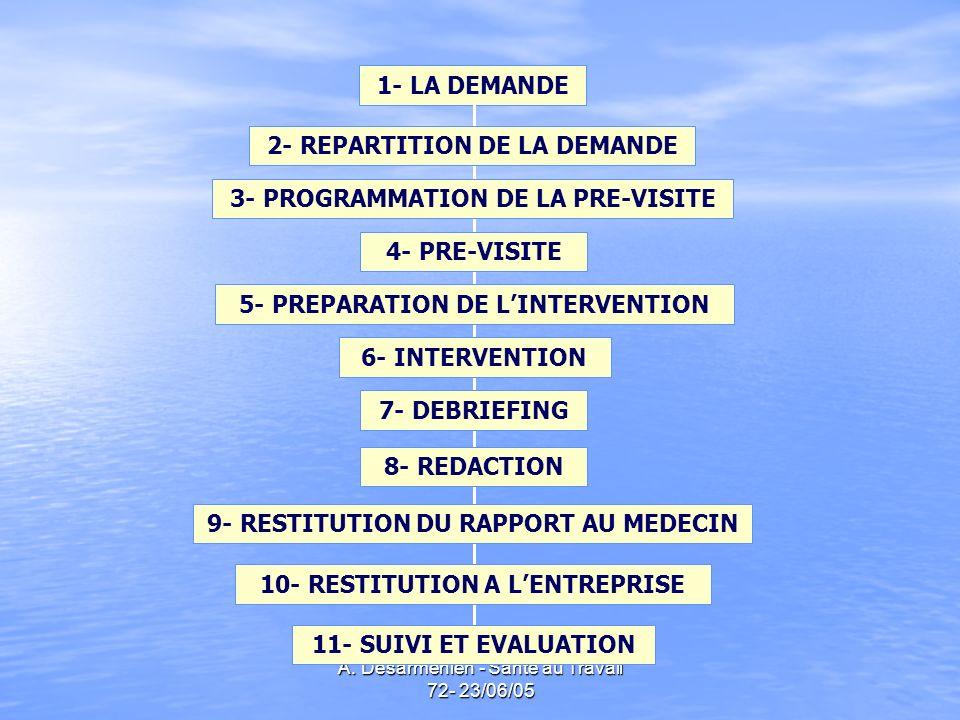 A. Desarmenien - Santé au Travail 72- 23/06/05 1- LA DEMANDE 2- REPARTITION DE LA DEMANDE 3- PROGRAMMATION DE LA PRE-VISITE 4- PRE-VISITE 5- PREPARATI