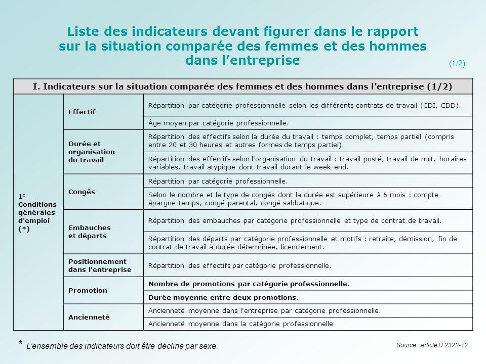 I. Indicateurs sur la situation comparée des femmes et des hommes dans lentreprise (1/2) 1° Conditions générales d'emploi (*) Effectif Répartition par