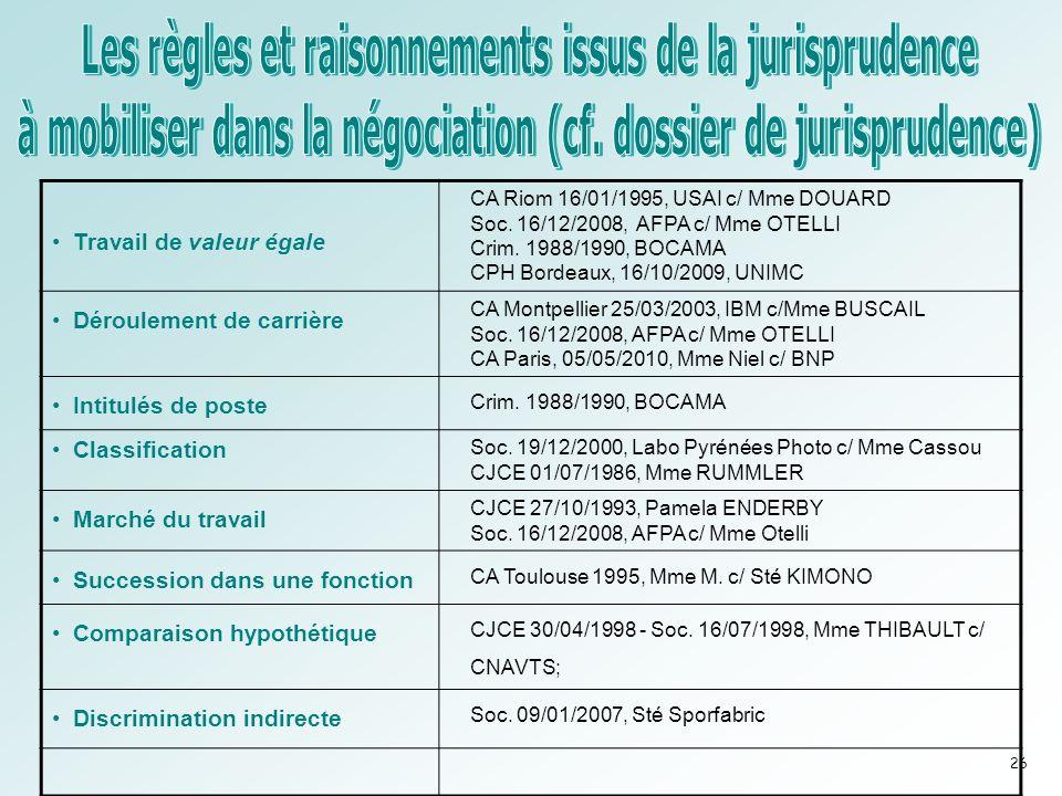 Travail de valeur égale CA Riom 16/01/1995, USAI c/ Mme DOUARD Soc.