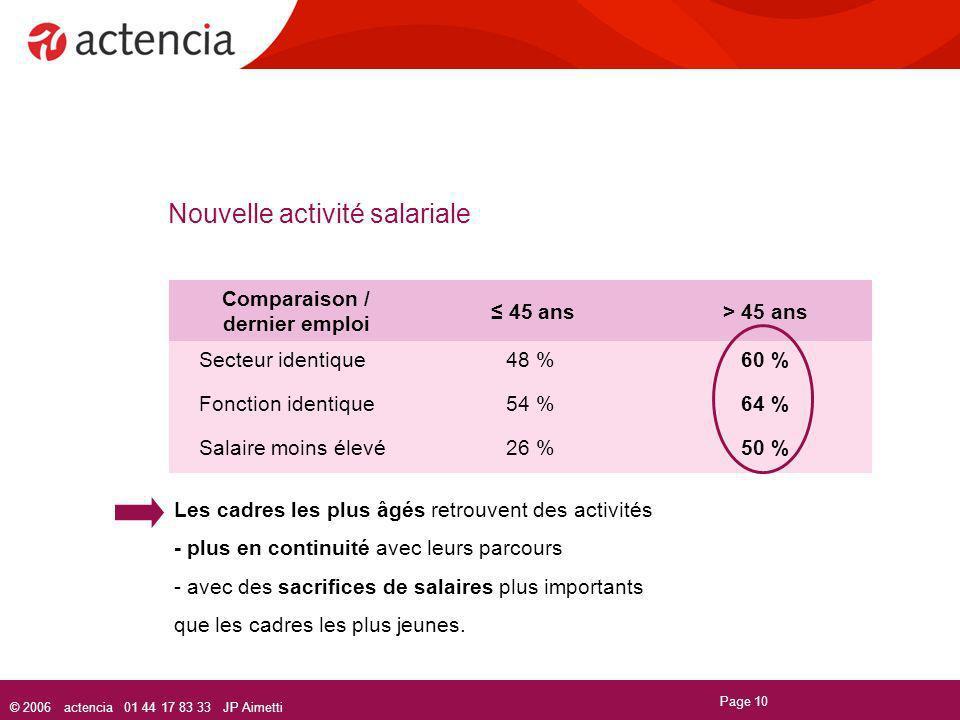 © 2006 actencia 01 44 17 83 33 JP Aimetti Page 10 Nouvelle activité salariale Comparaison / dernier emploi 45 ans> 45 ans Secteur identique48 %60 % Fo