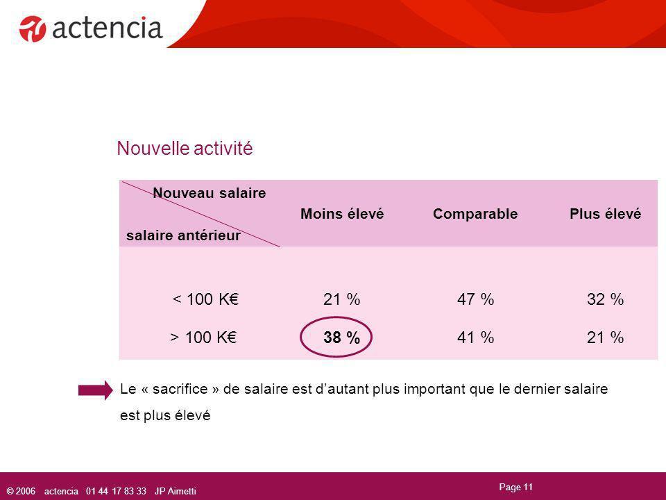 © 2006 actencia 01 44 17 83 33 JP Aimetti Page 11 Nouvelle activité Nouveau salaire salaire antérieur Moins élevéComparablePlus élevé < 100 K21 %47 %3
