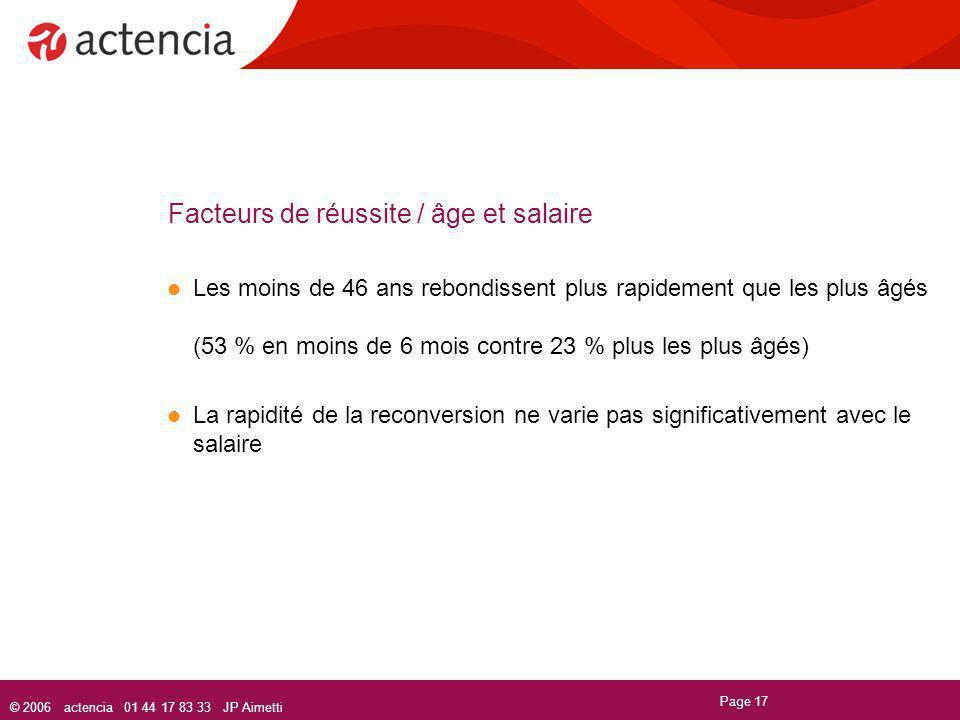 © 2006 actencia 01 44 17 83 33 JP Aimetti Page 17 Facteurs de réussite / âge et salaire Les moins de 46 ans rebondissent plus rapidement que les plus