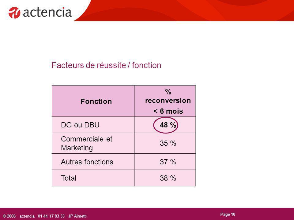 © 2006 actencia 01 44 17 83 33 JP Aimetti Page 18 Facteurs de réussite / fonction Fonction % reconversion < 6 mois DG ou DBU48 % Commerciale et Market