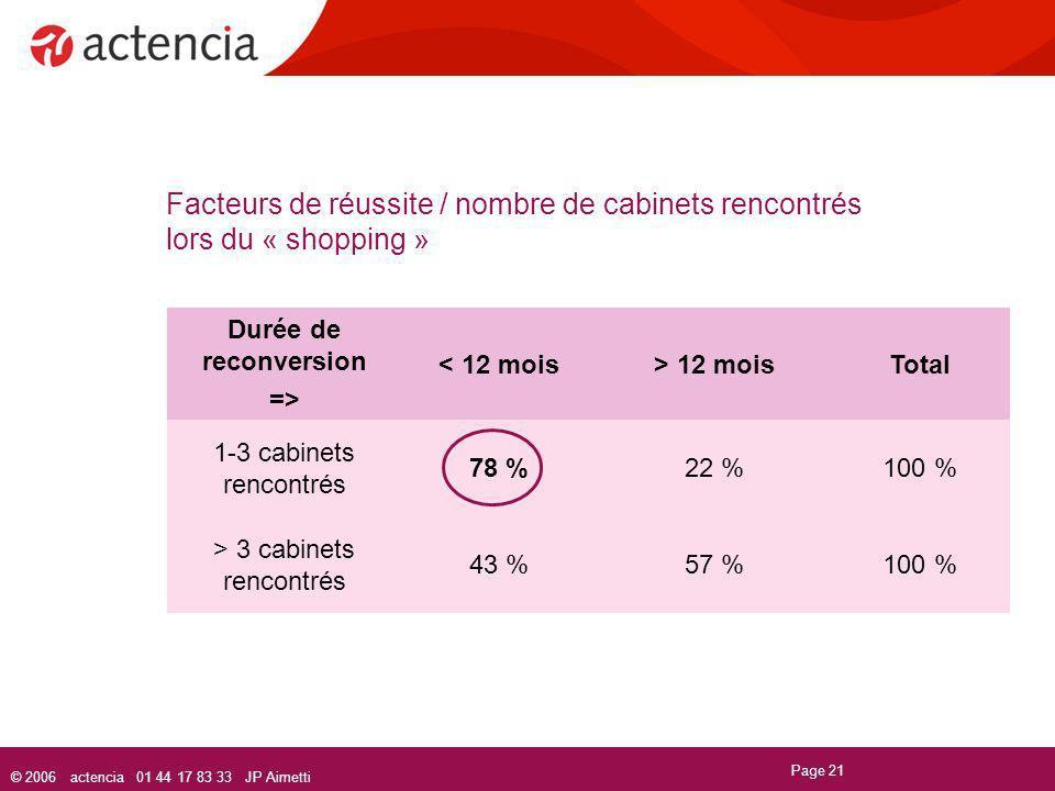 © 2006 actencia 01 44 17 83 33 JP Aimetti Page 21 Facteurs de réussite / nombre de cabinets rencontrés lors du « shopping » Durée de reconversion => <