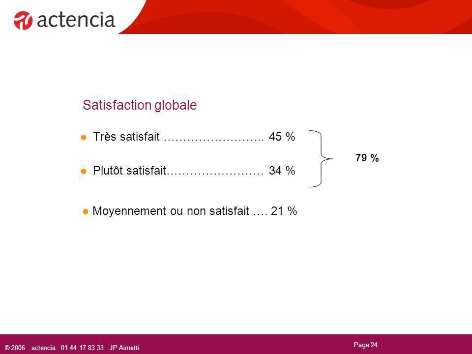 © 2006 actencia 01 44 17 83 33 JP Aimetti Page 24 Satisfaction globale Très satisfait ……………………..45 % Plutôt satisfait…………………….34 % 79 % Moyennement ou