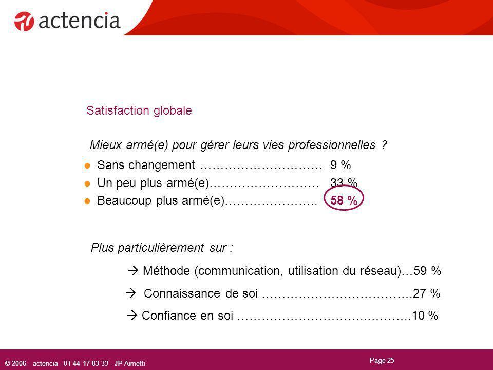© 2006 actencia 01 44 17 83 33 JP Aimetti Page 25 Satisfaction globale Sans changement …………………………9 % Un peu plus armé(e)………………………33 % Beaucoup plus ar