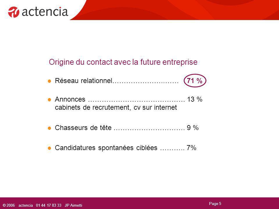 © 2006 actencia 01 44 17 83 33 JP Aimetti Page 5 Origine du contact avec la future entreprise Réseau relationnel…………………..……71 % Annonces …………………………………