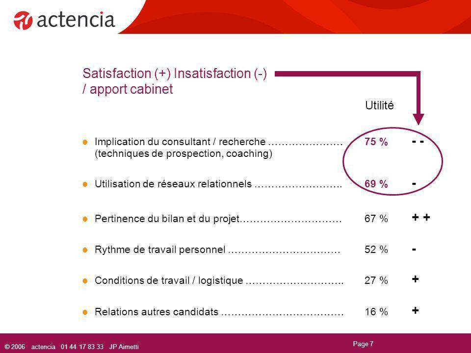 © 2006 actencia 01 44 17 83 33 JP Aimetti Page 7 Satisfaction (+) Insatisfaction (-) / apport cabinet Utilité Implication du consultant / recherche ……