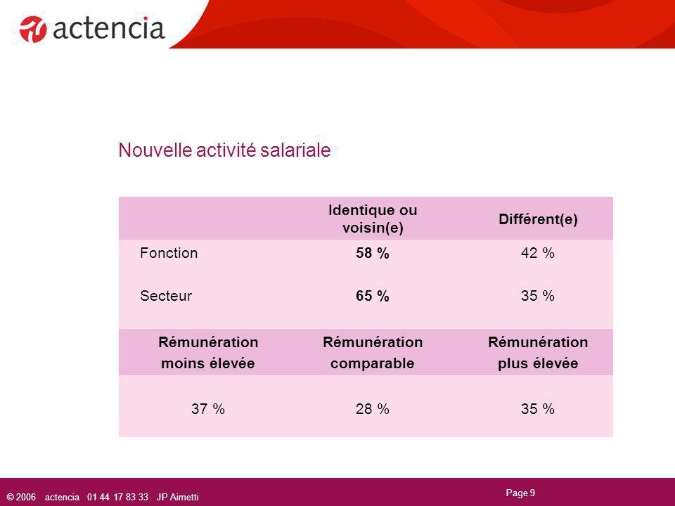 © 2006 actencia 01 44 17 83 33 JP Aimetti Page 9 Nouvelle activité salariale Identique ou voisin(e) Différent(e) Fonction Secteur 58 % 65 % 42 % 35 %