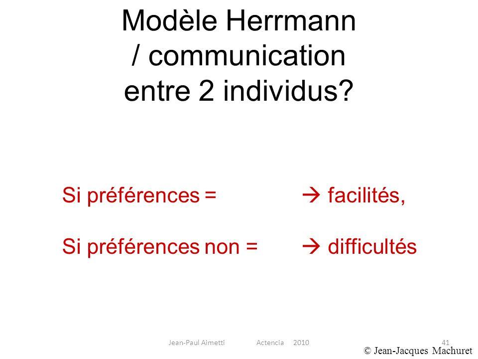 41 Modèle Herrmann / communication entre 2 individus? © Jean-Jacques Machuret Si préférences = facilités, Si préférences non = difficultés Jean-Paul A