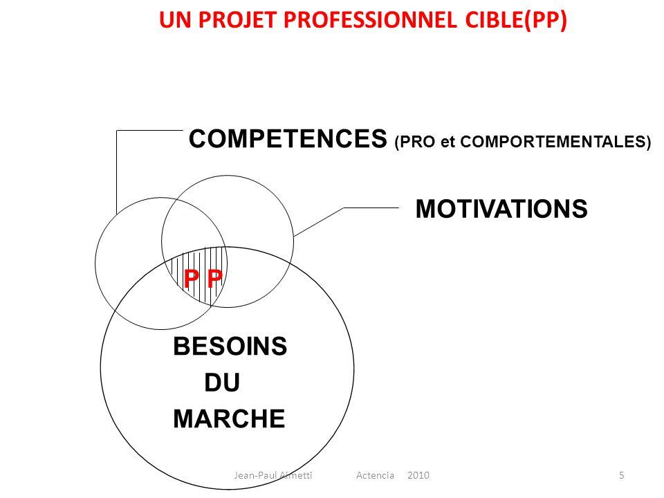 COMPETENCES (PRO et COMPORTEMENTALES) BESOINS DU MARCHE MOTIVATIONS P UN PROJET PROFESSIONNEL CIBLE(PP) 5Jean-Paul Aimetti Actencia 2010