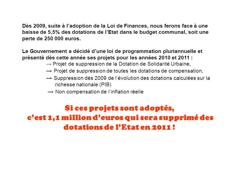 Dès 2009, suite à ladoption de la Loi de Finances, nous ferons face à une baisse de 5,5% des dotations de lEtat dans le budget communal, soit une perte de 250 000 euros.