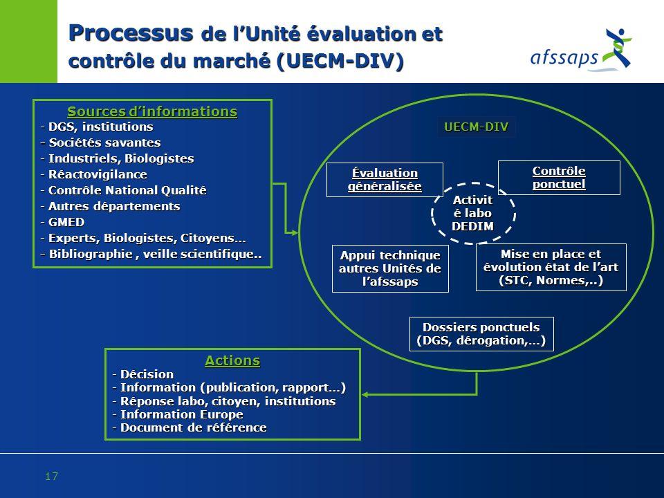 17 Processus de lUnité évaluation et contrôle du marché (UECM-DIV) UECM-DIV Sources dinformations - DGS, institutions - Sociétés savantes - Industriel