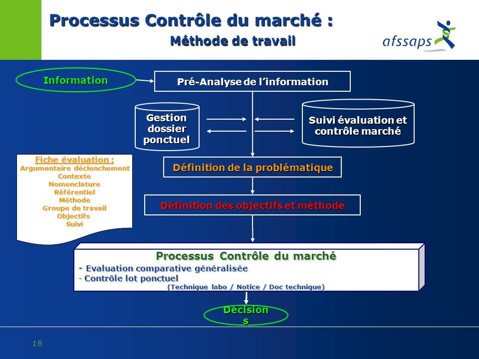 18 Processus Contrôle du marché : Méthode de travail Information Pré-Analyse de linformation Définition de la problématique Définition des objectifs e
