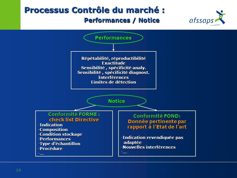 19 Processus Contrôle du marché : Performances / Notice Performances Répétabilité, réproductibilité Exactitude Sensibilité, spécificité analy. Sensibi