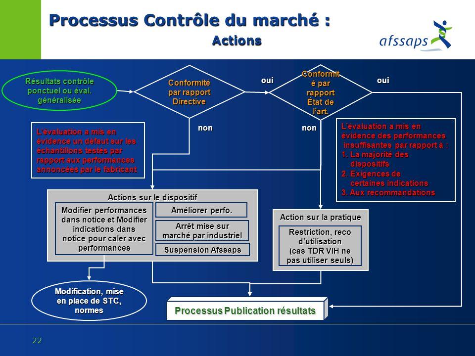 22 Processus Contrôle du marché : Actions Action sur la pratique Actions sur le dispositif Résultats contrôle ponctuel ou éval. généralisée Conformité