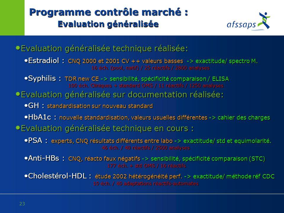 23 Programme contrôle marché : Evaluation généralisée Evaluation généralisée technique réalisée: Evaluation généralisée technique réalisée: Estradiol