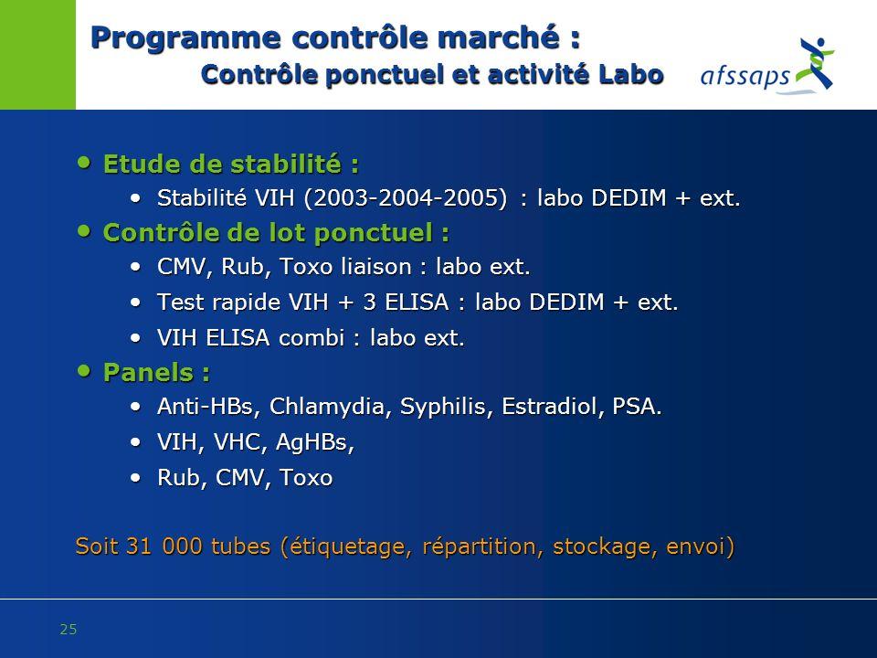 25 Programme contrôle marché : Contrôle ponctuel et activité Labo Etude de stabilité : Etude de stabilité : Stabilité VIH (2003-2004-2005) : labo DEDI