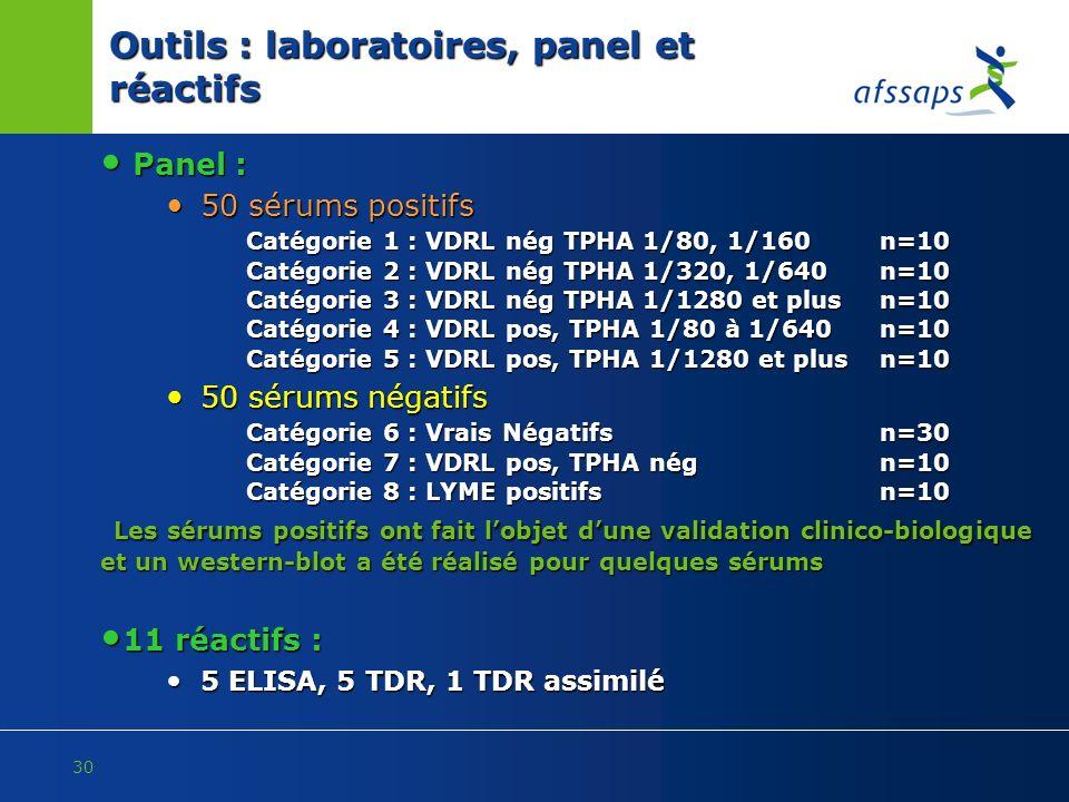 30 Outils : laboratoires, panel et réactifs Panel : Panel : 50 sérums positifs 50 sérums positifs Catégorie 1 : VDRL nég TPHA 1/80, 1/160 n=10 Catégor