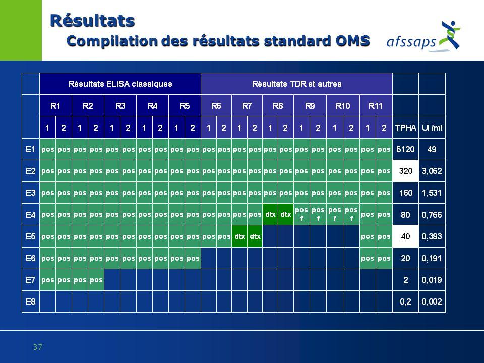 37 Résultats Compilation des résultats standard OMS