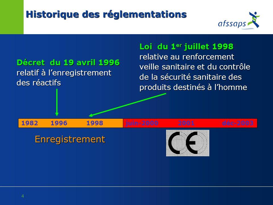 4 Décret du 19 avril 1996 relatif à lenregistrement des réactifs Historique des réglementations 1982 1996 1998 Loi du 1 er juillet 1998 relative au re