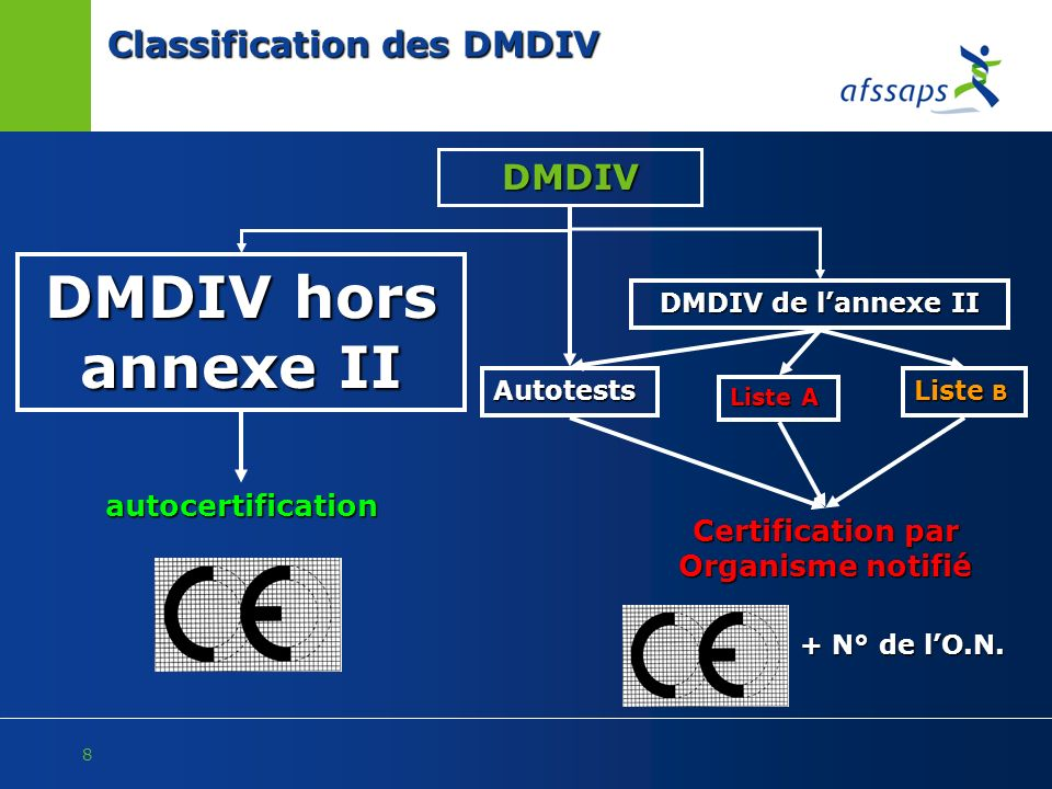 8 DMDIV DMDIV de lannexe II Liste B Liste A Classification des DMDIV Autotests Certification par Organisme notifié + N° de lO.N. DMDIV hors annexe II