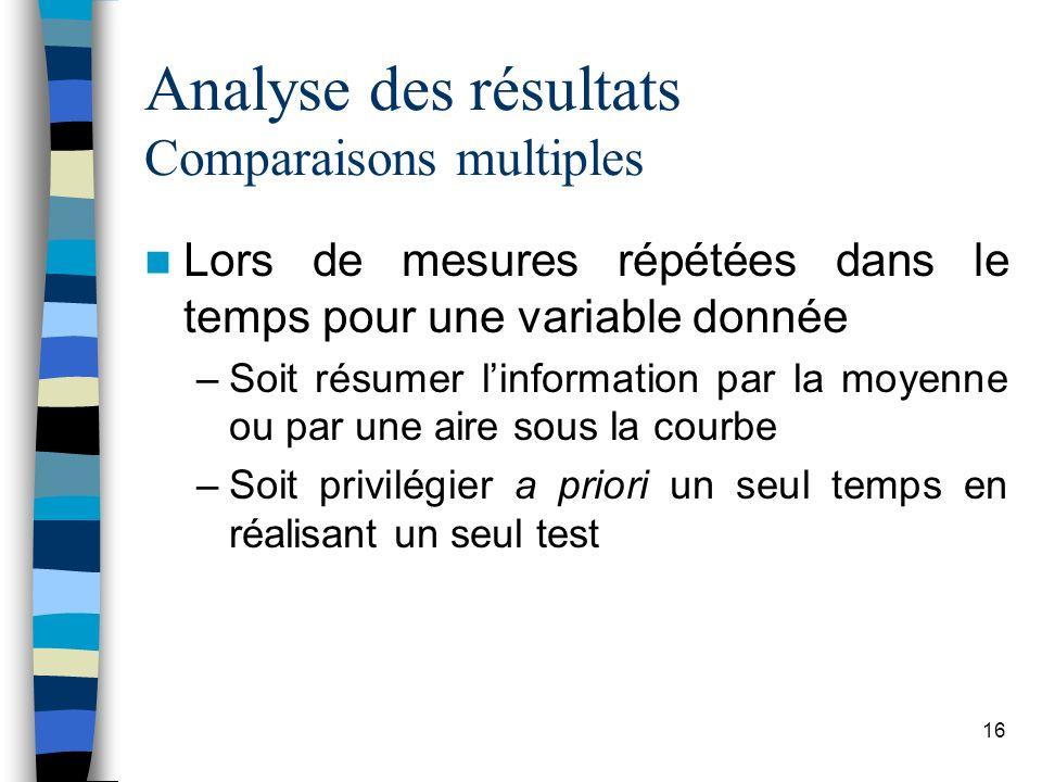 16 Analyse des résultats Comparaisons multiples Lors de mesures répétées dans le temps pour une variable donnée –Soit résumer linformation par la moyenne ou par une aire sous la courbe –Soit privilégier a priori un seul temps en réalisant un seul test