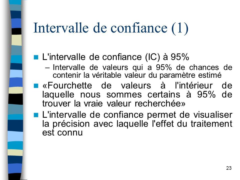 23 Intervalle de confiance (1) L intervalle de confiance (IC) à 95% –Intervalle de valeurs qui a 95% de chances de contenir la véritable valeur du paramètre estimé «Fourchette de valeurs à l intérieur de laquelle nous sommes certains à 95% de trouver la vraie valeur recherchée» L intervalle de confiance permet de visualiser la précision avec laquelle l effet du traitement est connu
