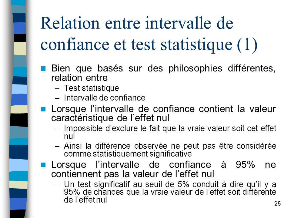 25 Relation entre intervalle de confiance et test statistique (1) Bien que basés sur des philosophies différentes, relation entre –Test statistique –Intervalle de confiance Lorsque lintervalle de confiance contient la valeur caractéristique de leffet nul –Impossible dexclure le fait que la vraie valeur soit cet effet nul –Ainsi la différence observée ne peut pas être considérée comme statistiquement significative Lorsque lintervalle de confiance à 95% ne contiennent pas la valeur de leffet nul –Un test significatif au seuil de 5% conduit à dire quil y a 95% de chances que la vraie valeur de leffet soit différente de leffet nul