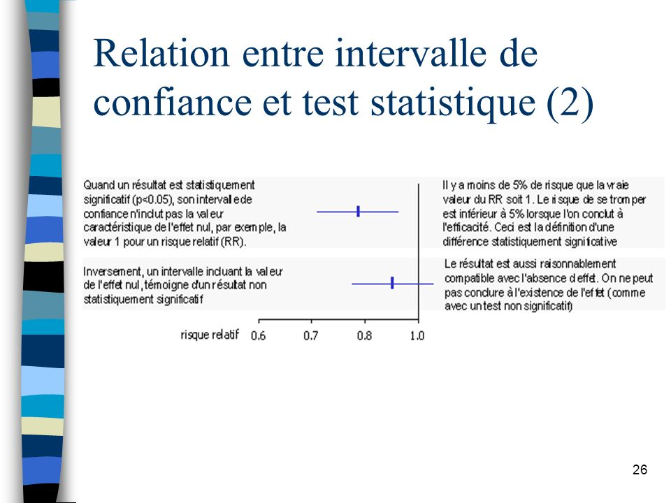26 Relation entre intervalle de confiance et test statistique (2)